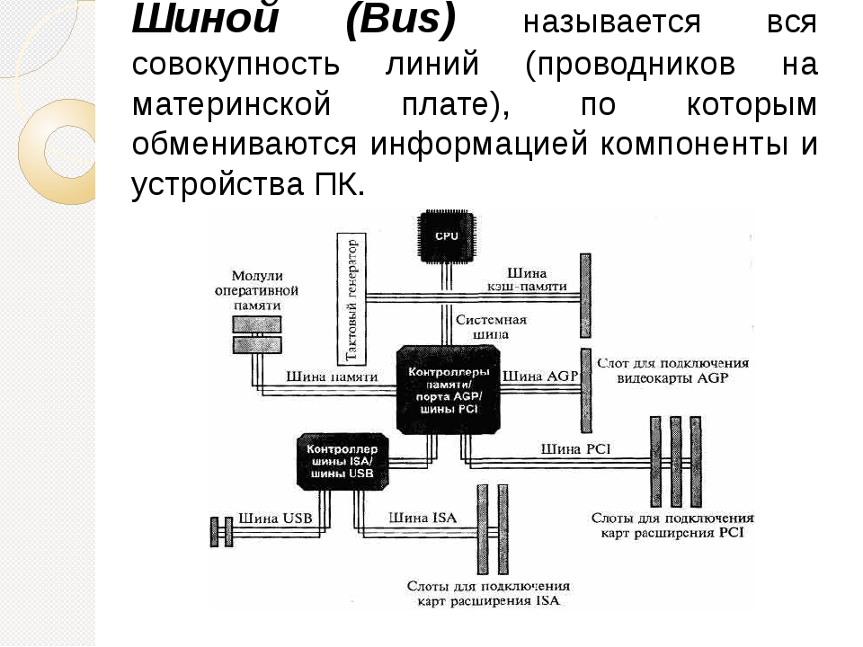 Шиной (Bus) называется вся совокупность линий (проводников на материнской пла...