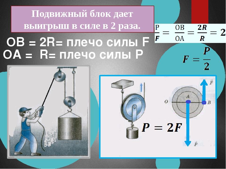 ОА = R= плечо силы Р ОВ = 2R= плечо силы F Подвижный блок дает выигрыш в силе...