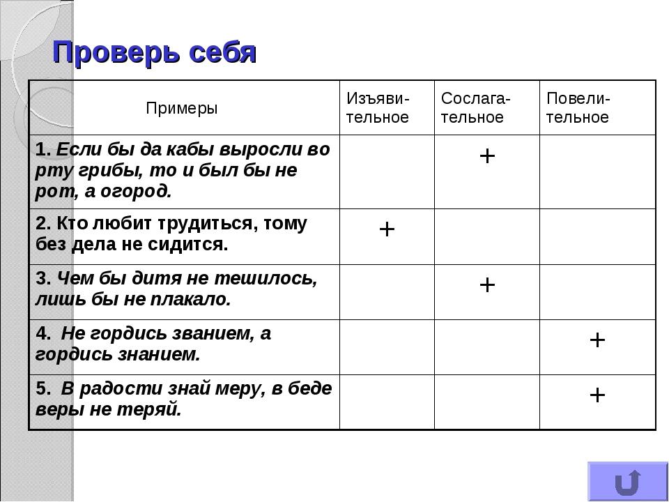 Проверь себя Примеры Изъяви-тельноеСослага-тельноеПовели-тельное 1. Если б...