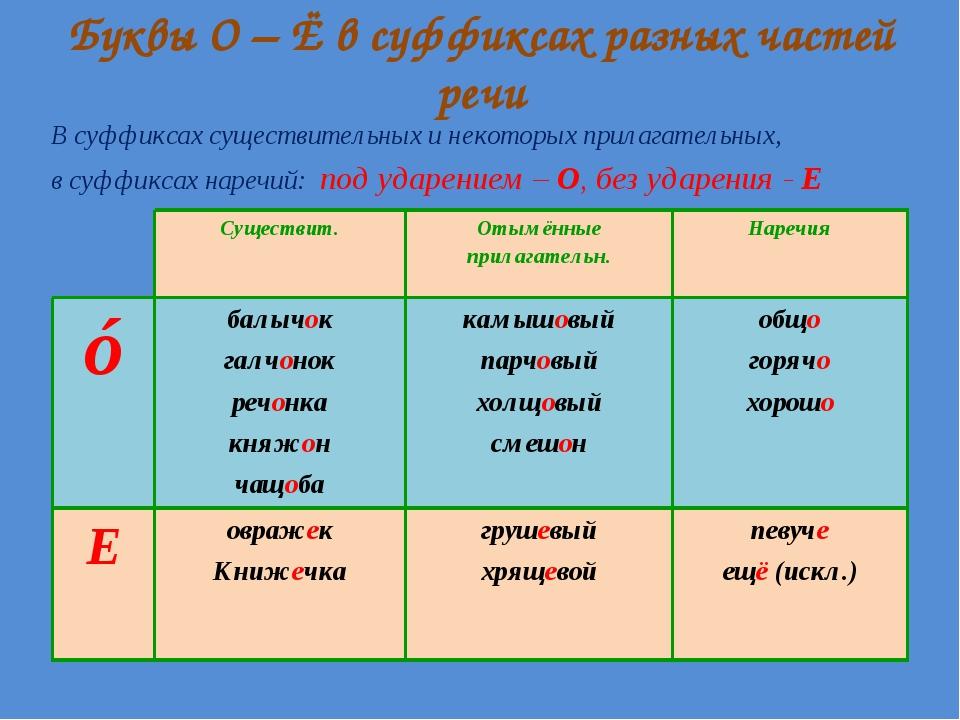 Буквы О – Ё в суффиксах разных частей речи В суффиксах существительных и неко...