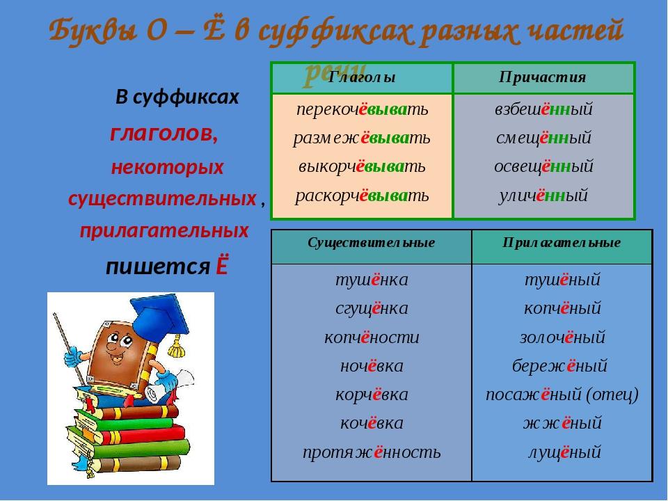 Буквы О – Ё в суффиксах разных частей речи В суффиксах глаголов, некоторых с...