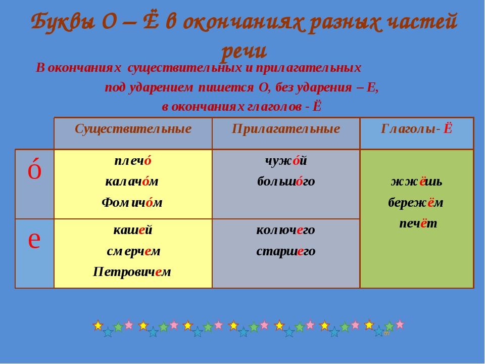 Буквы О – Ё в окончаниях разных частей речи В окончаниях существительных и пр...