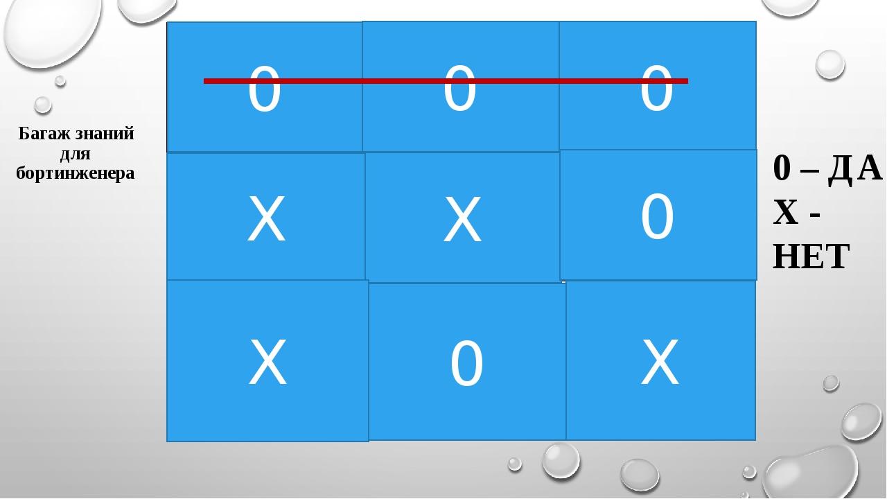 0 – ДА Х - НЕТ Багаж знаний для бортинженера 0 0 0 0 Х Х 0 Х Х Токарный стано...