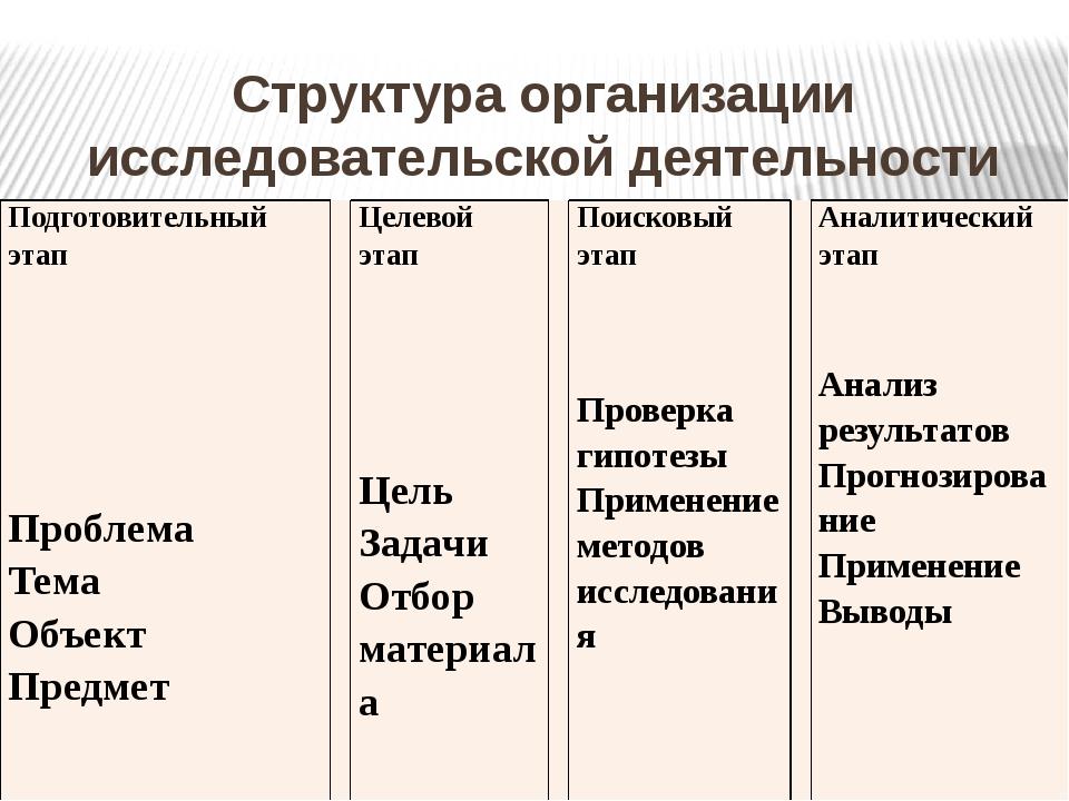 Структура организации исследовательской деятельности школьников Подготовитель...