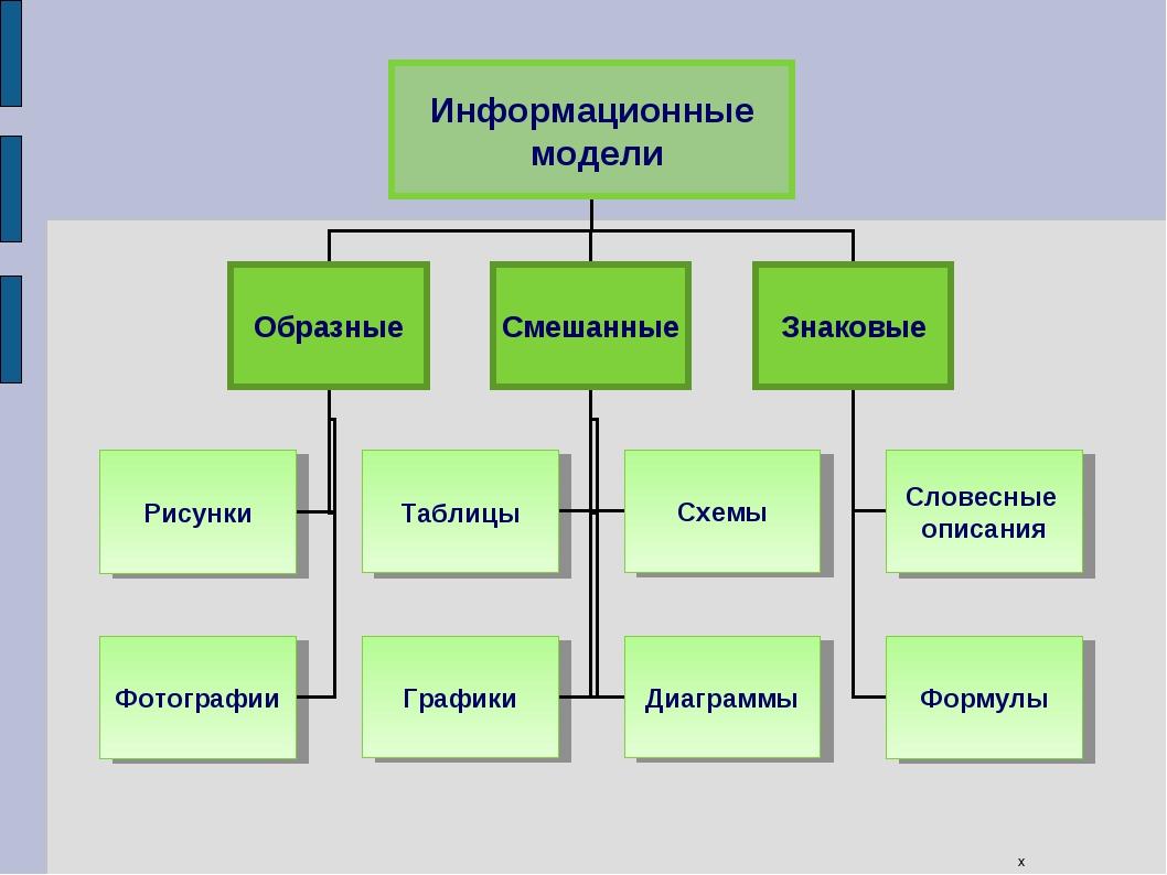 компьютерные информационные модели практическая работа
