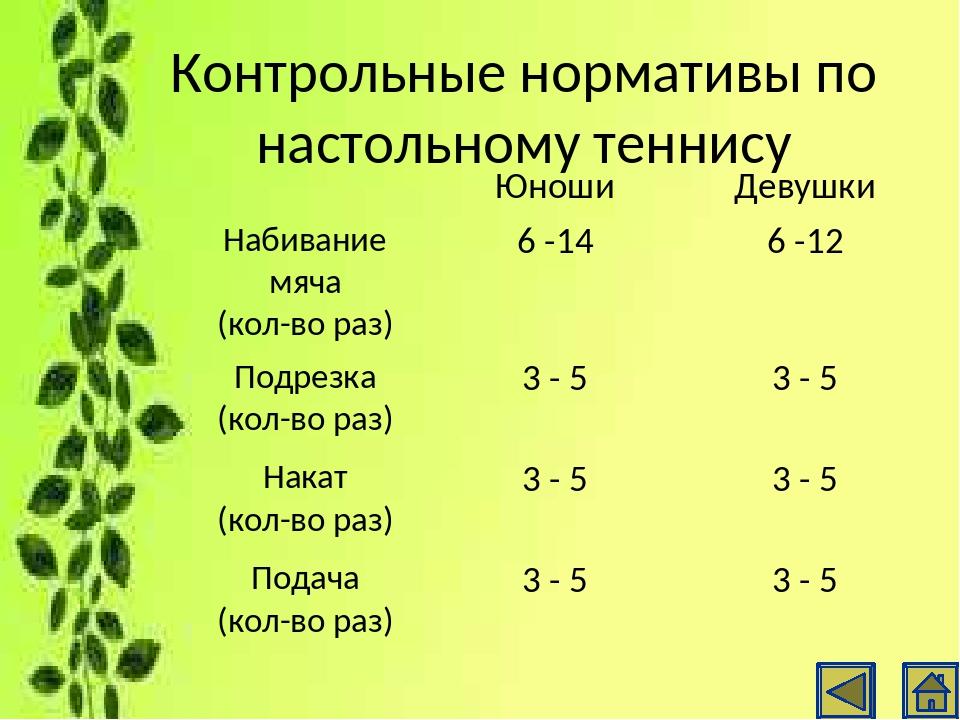 Контрольные нормативы по волейболу Юноши Девушки Передача над собой (кол-во р...