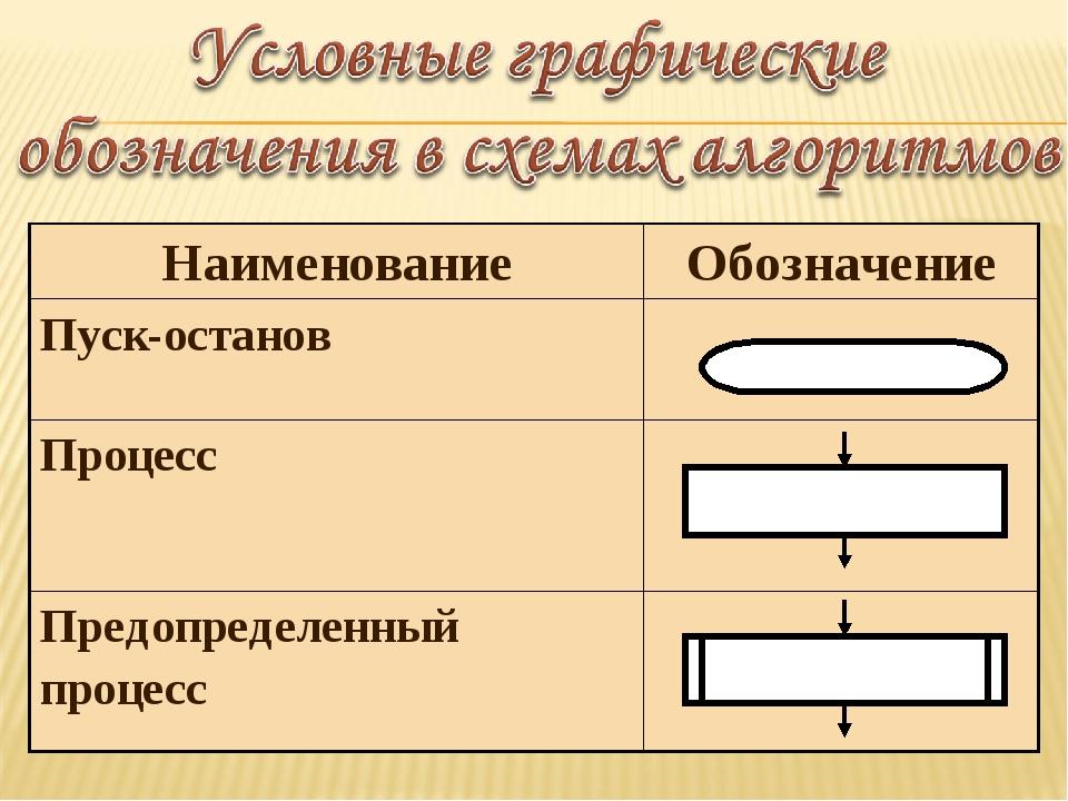 НаименованиеОбозначение Пуск-останов Процесс Предопределенный процесс