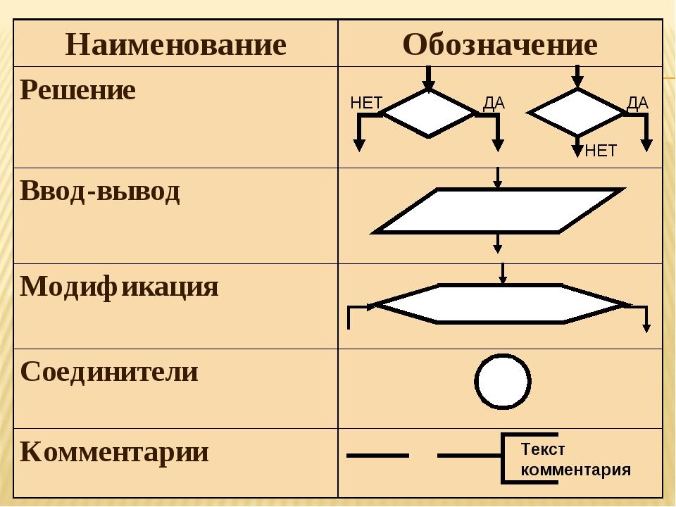 НаименованиеОбозначение Решение Ввод-вывод Модификация Соединители Комме...