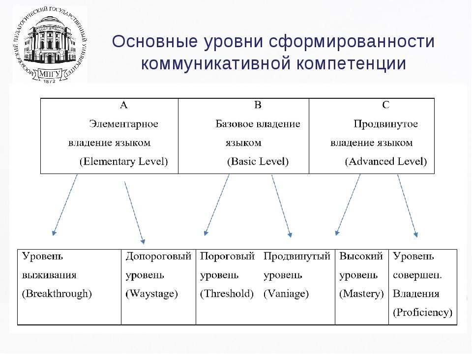 Основные уровни сформированности коммуникативной компетенции