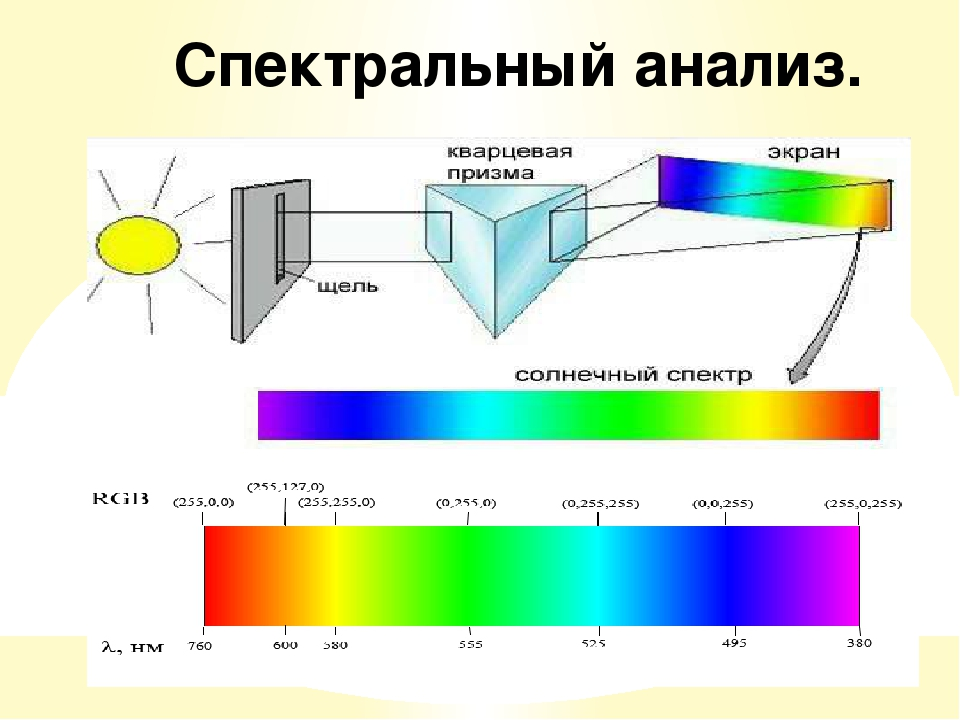 приблизиться картинки со спектрами кого