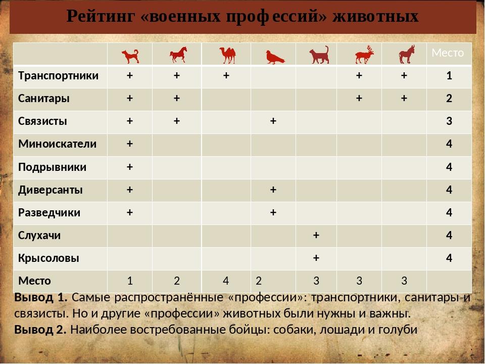 Рейтинг «военных профессий» животных Вывод 1. Самые распространённые «професс...