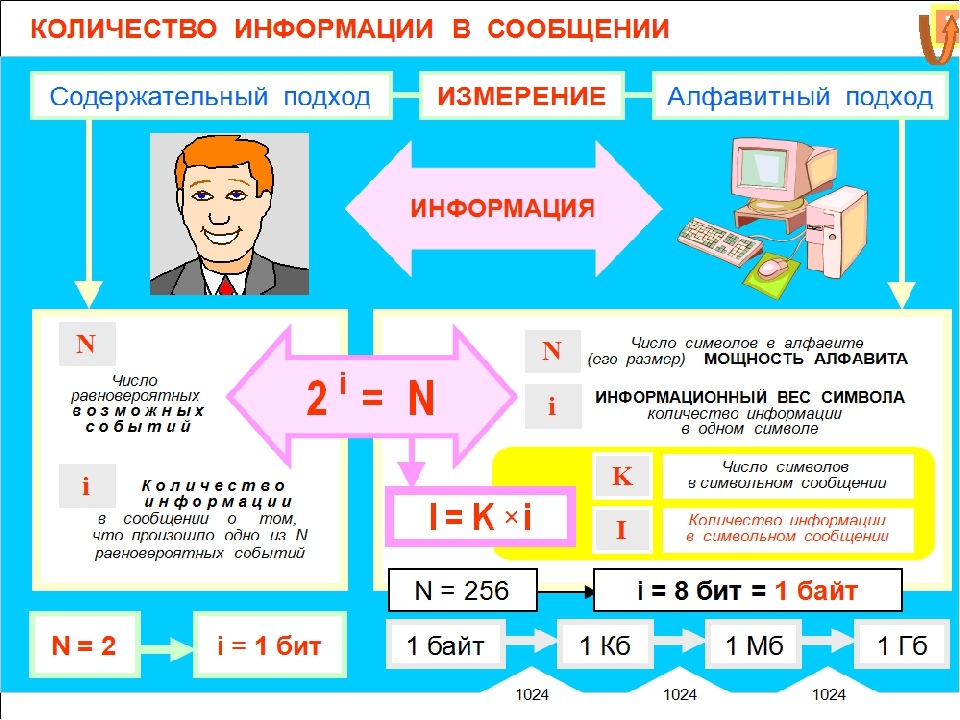 Домашнее задание Придумайте задачу на тему «Измерение информации» и решите ее...