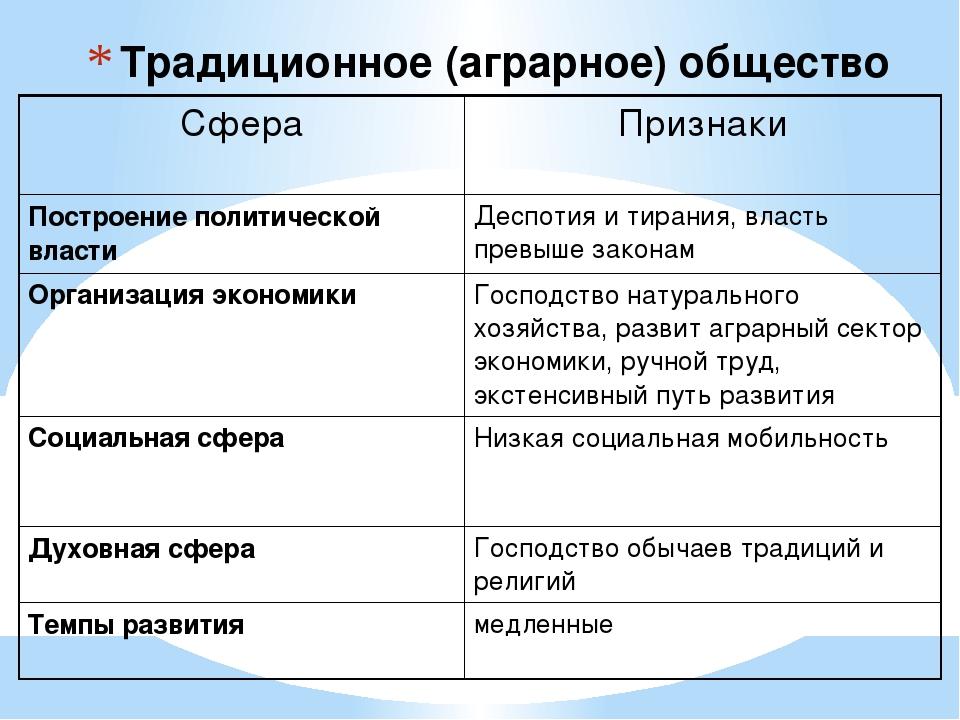 Традиционное (аграрное) общество Сфера Признаки Построение политической власт...