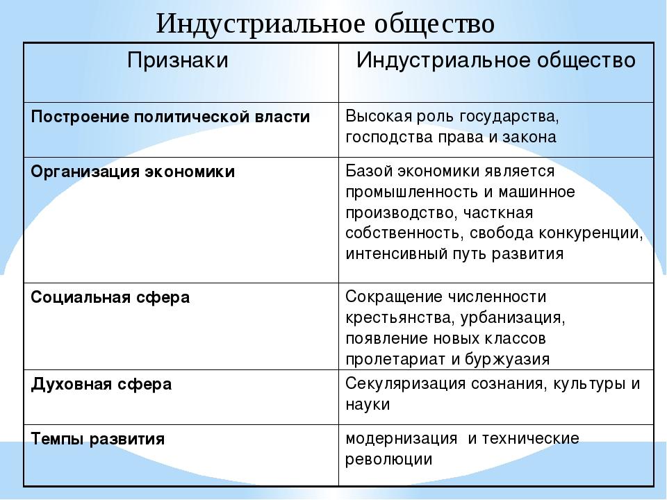 Индустриальное общество Признаки Индустриальное общество Построение политичес...