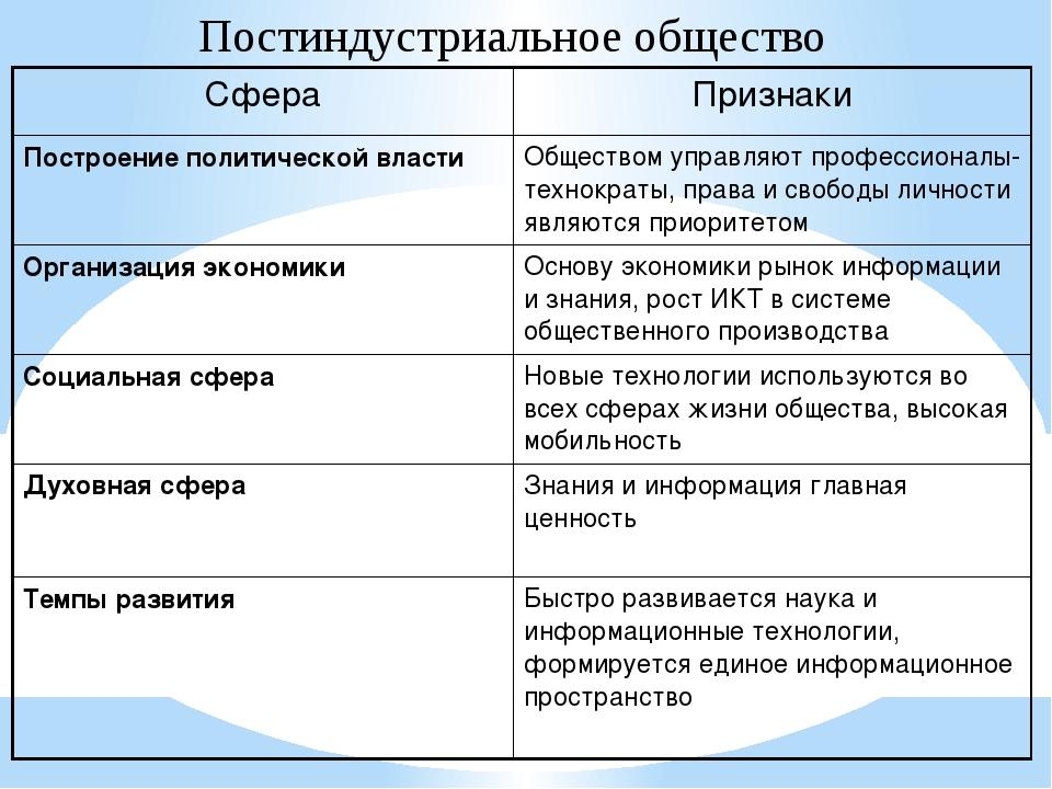 Постиндустриальное общество Сфера Признаки Построение политической власти Общ...