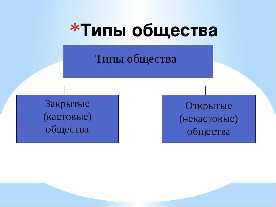 Типы общества Типы общества Закрытые (кастовые) общества Открытые (некастовые...