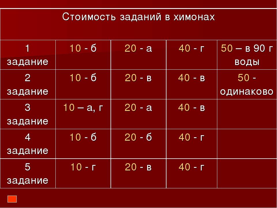 Стоимость заданий в химонах 1 задание10 - б20 - а40 - г50 – в 90 г воды...