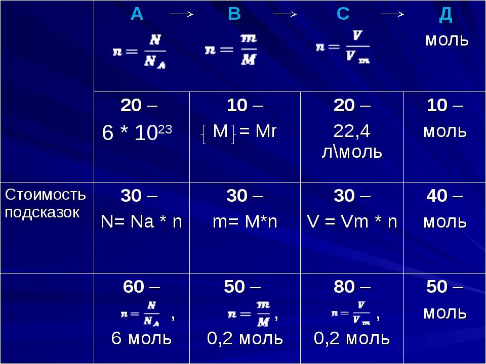 А В С Д моль 20 – 6 * 1023 10 – М = Мr20 – 22,4 л\моль10 – моль Стоим...