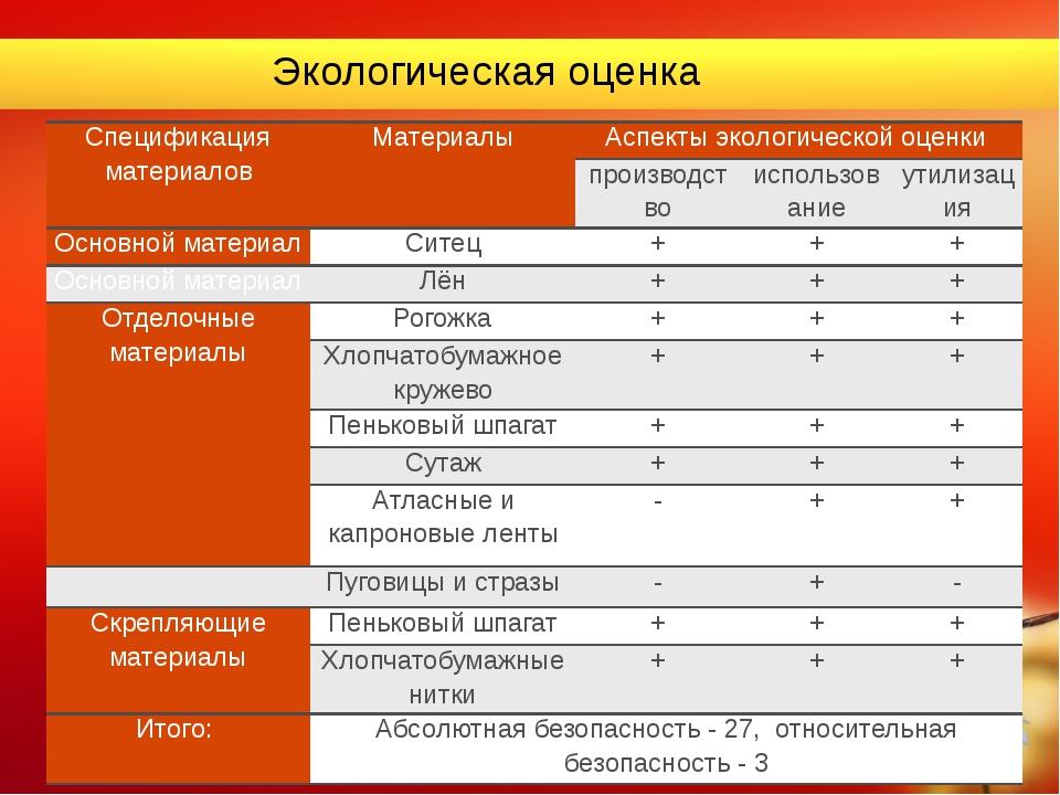 Экологическая оценка Спецификация материалов Материалы Аспекты экологической...