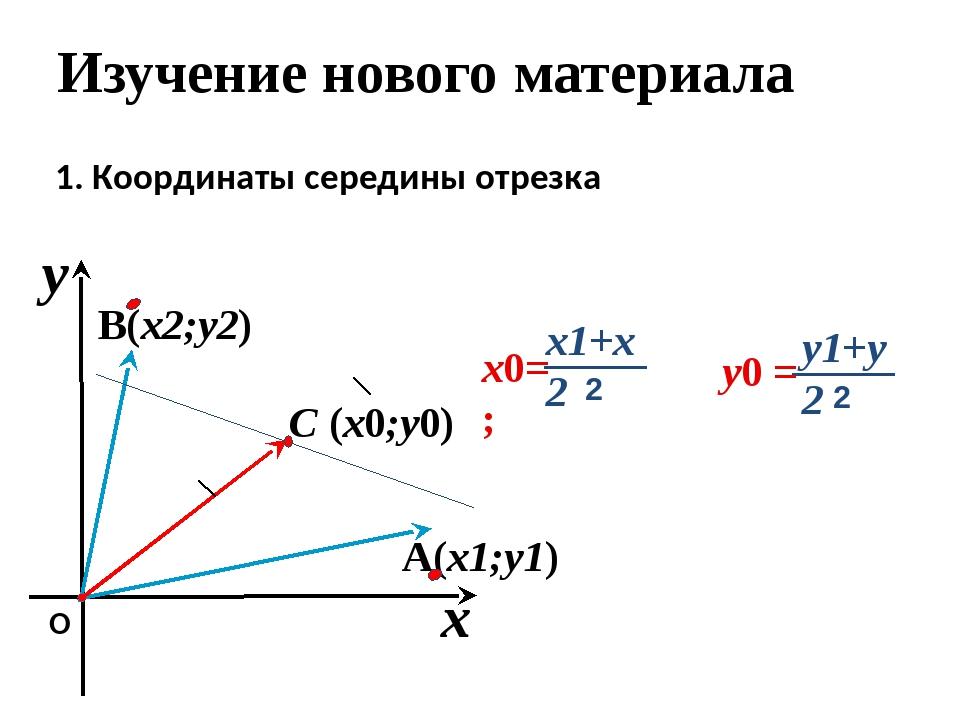 C (x0;y0) A(x1;y1) B(x2;y2) x y О 1. Координаты середины отрезка Изучение нов...
