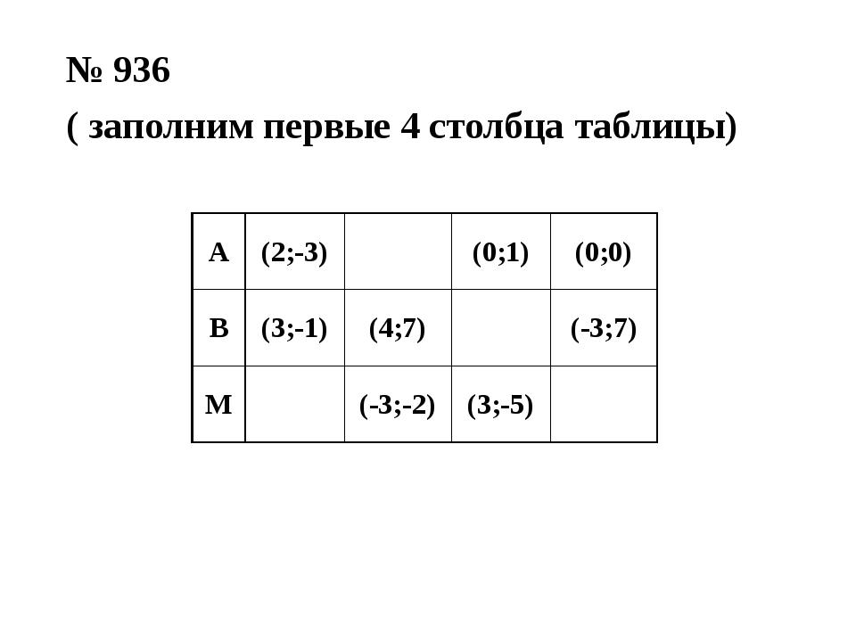 № 936 ( заполним первые 4 столбца таблицы) А (2;-3) (0;1) (0;0) В (3;-1) (4;7...