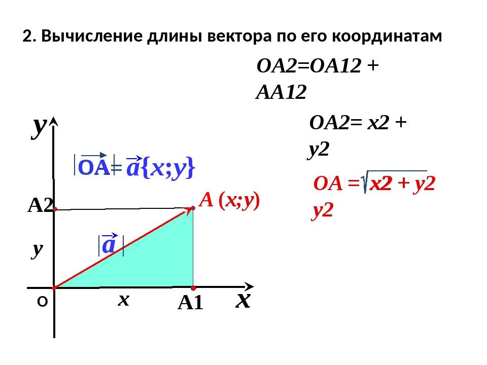 x y О 2. Вычисление длины вектора по его координатам OA2=OA12 + AA12 x y OA2...