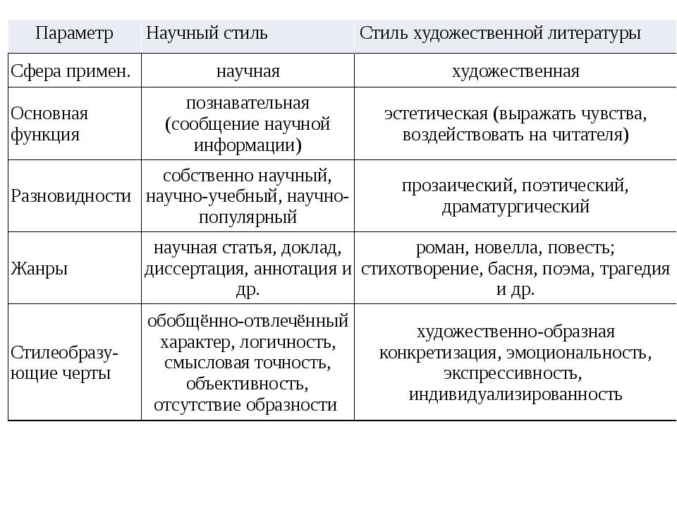 Параметр Научный стиль Стиль художественной литературы Сферапримен. научная...