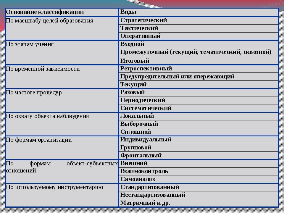 Основание классификации Виды По масштабу целей образования Стратегический Так...