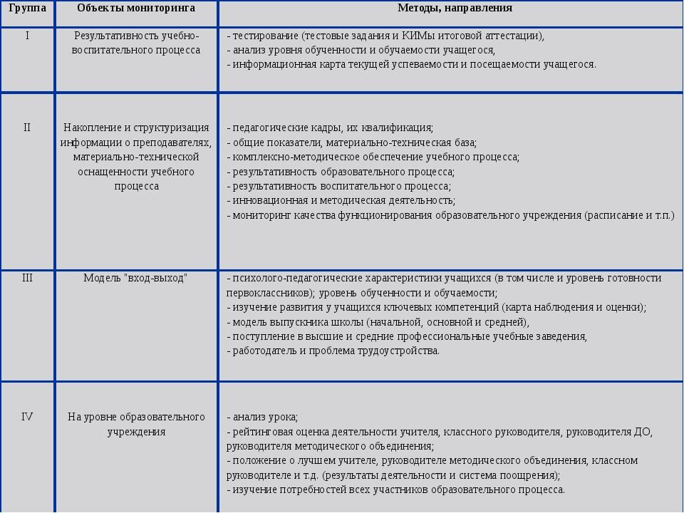 Группа Объекты мониторинга Методы, направления I Результативность учебно-восп...