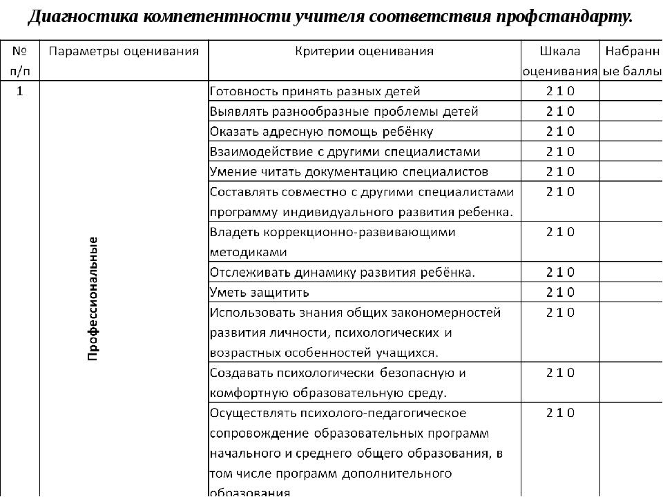 Диагностика компетентности учителя соответствия профстандарту.