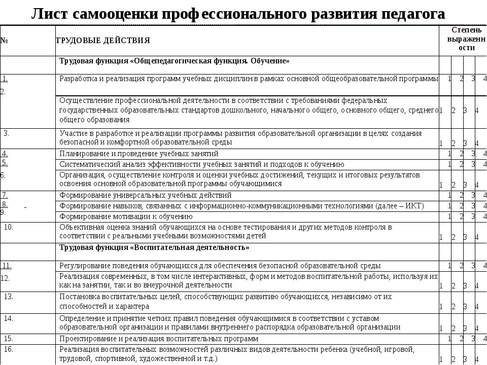 Лист самооценки профессионального развития педагога № ТРУДОВЫЕДЕЙСТВИЯ Степен...