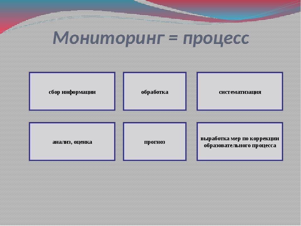 Мониторинг = процесс сбор информации обработка систематизация анализ, оценка...