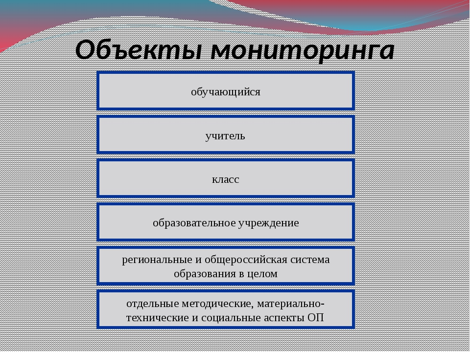Объекты мониторинга обучающийся учитель класс образовательное учреждение реги...