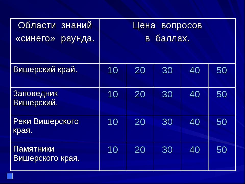 Области знаний «синего» раунда.Цена вопросов в баллах. Вишерский край.102...