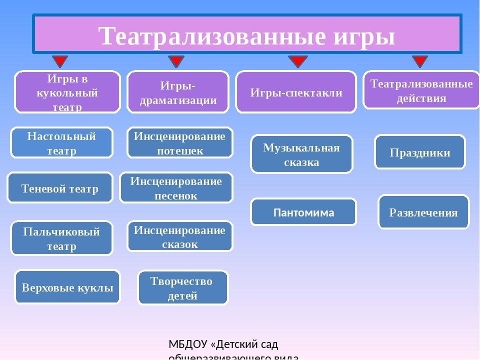 Театрализованные игры Настольный театр Теневой театр Пальчиковый театр Верхов...