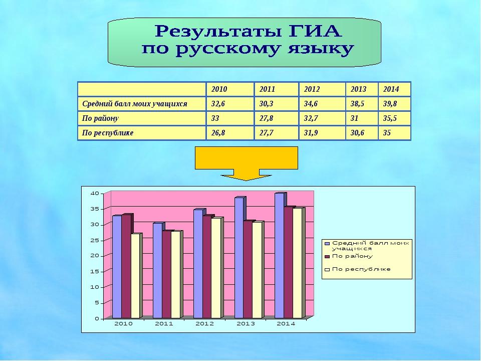 20102011201220132014 Средний балл моих учащихся32,630,334,638,539,...