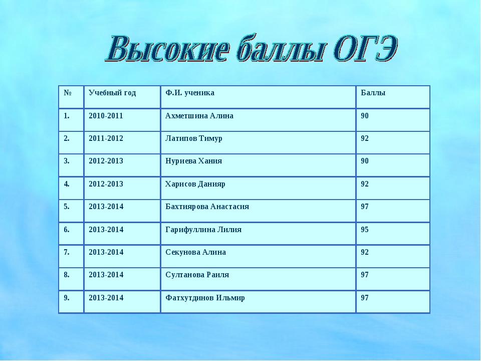 №Учебный годФ.И. ученикаБаллы 1.2010-2011Ахметшина Алина90 2.2011-2012...