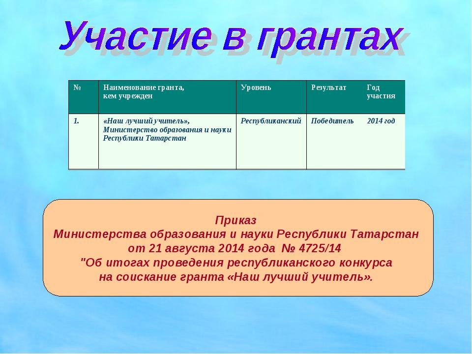 Приказ Министерства образования и науки Республики Татарстан от 21 августа 20...