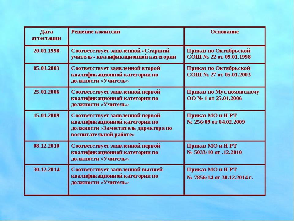 Дата аттестацииРешение комиссииОснование 20.01.1998Соответствует заявленно...