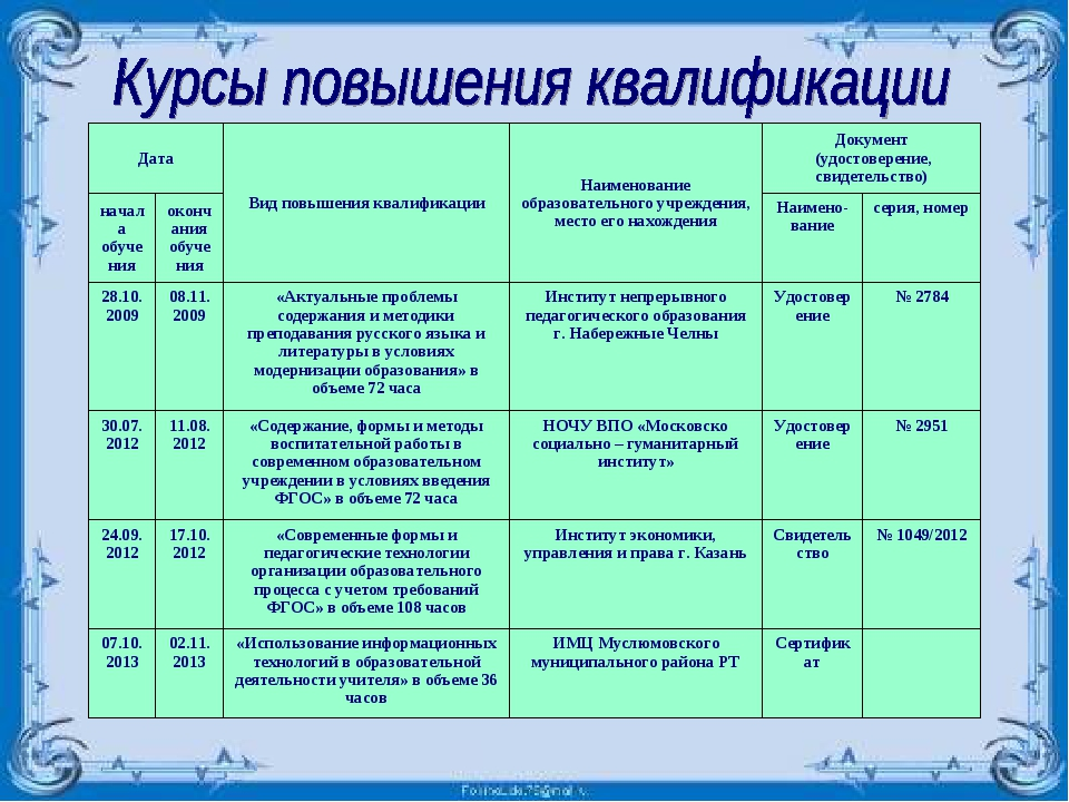 ДатаВид повышения квалификацииНаименование образовательного учреждения, мес...