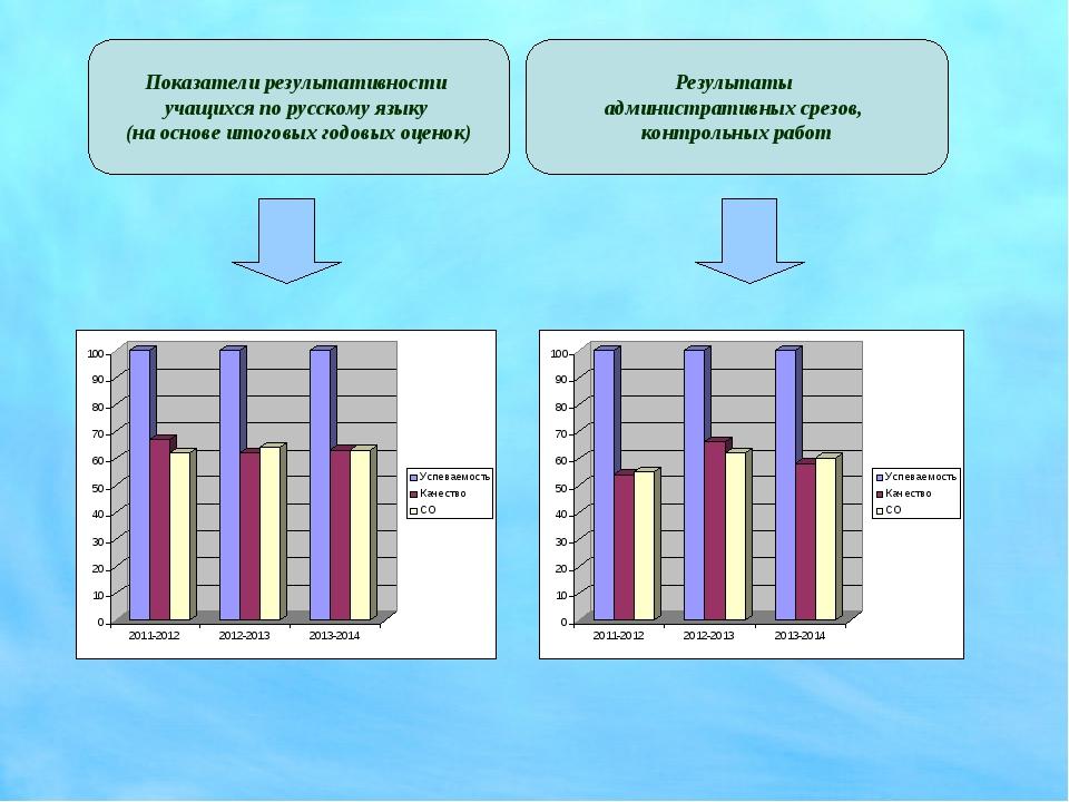 Показатели результативности учащихся по русскому языку (на основе итоговых го...