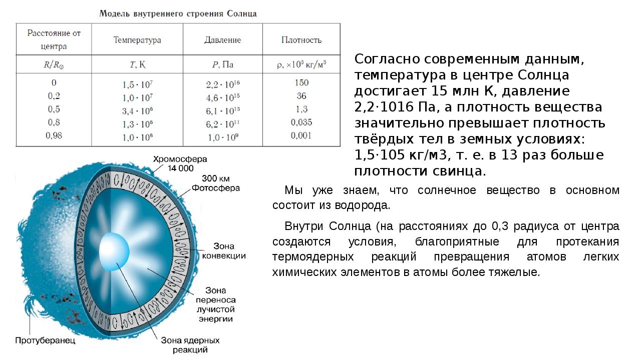 Согласно современным данным, температура в центре Солнца достигает 15 млн К,...