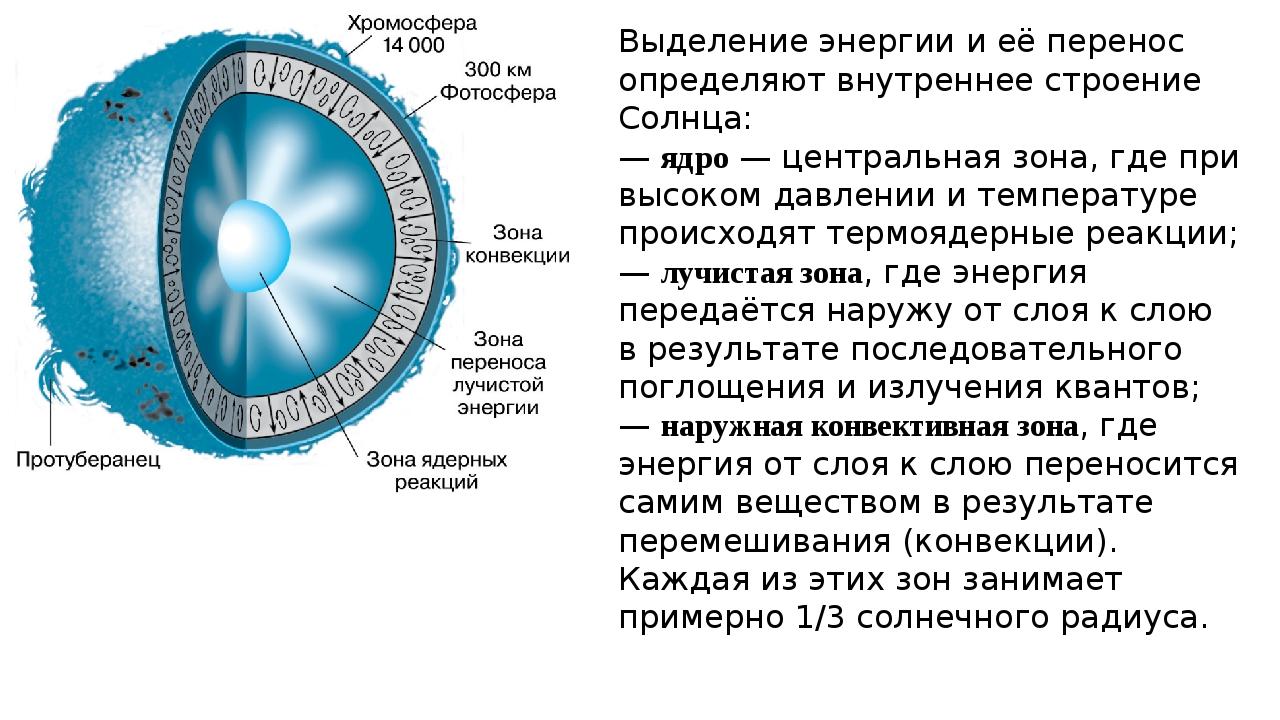 Выделение энергии и её перенос определяют внутреннее строение Солнца: — ядро...