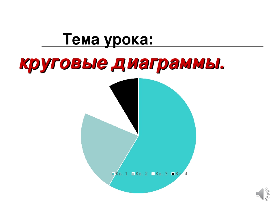 Тема урока: круговые диаграммы.