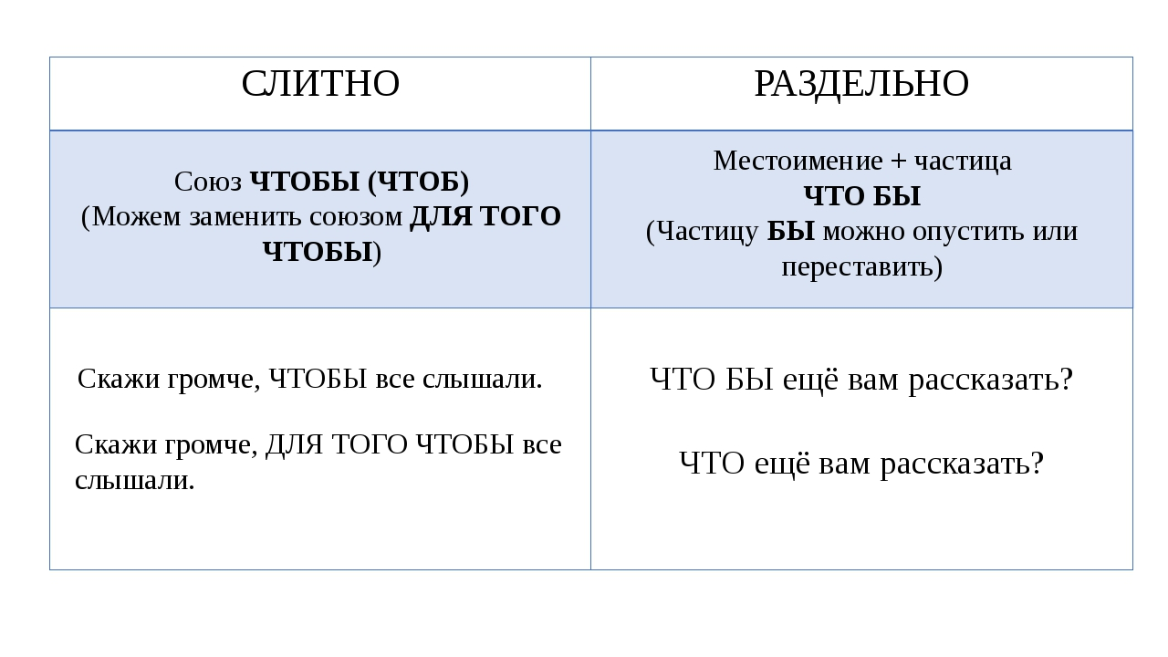Союз ЧТОБЫ (ЧТОБ) (Можем заменить союзом ДЛЯ ТОГО ЧТОБЫ) Местоимение + частиц...