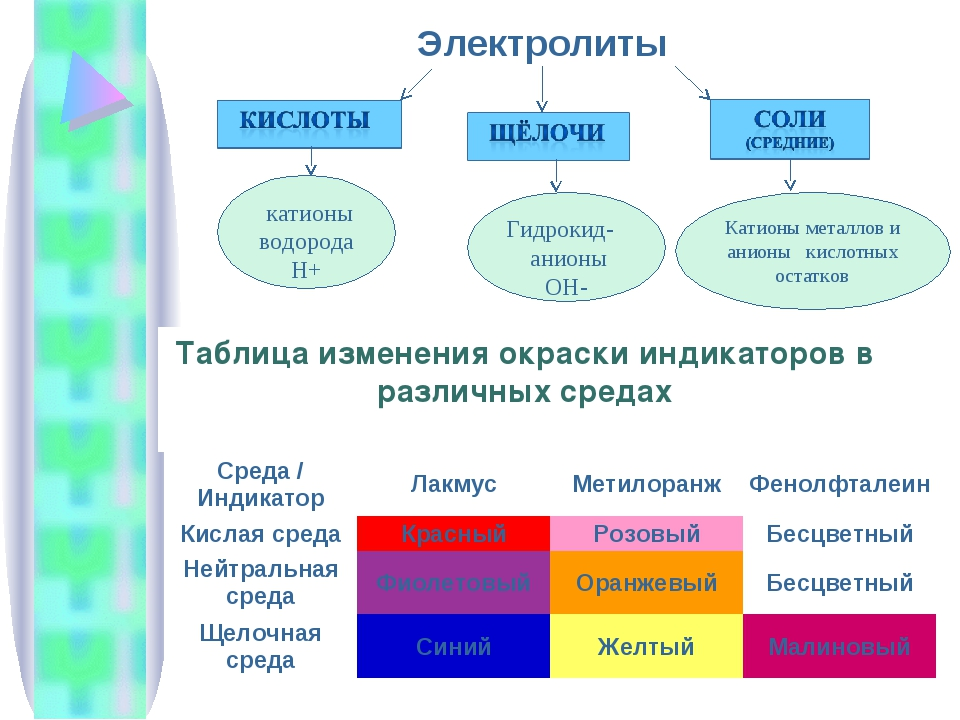 Электролиты катионы водорода Н+ Гидрокид- анионы ОН- Катионы металлов и анион...