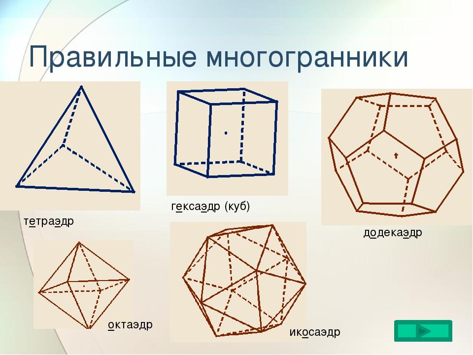 Правильные многогранники тетраэдр гексаэдр (куб) додекаэдр икосаэдр октаэдр