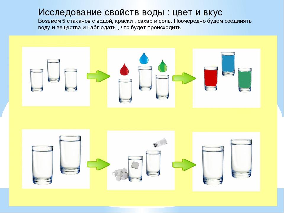 унести алгоритмы воды в картинках производстве работ