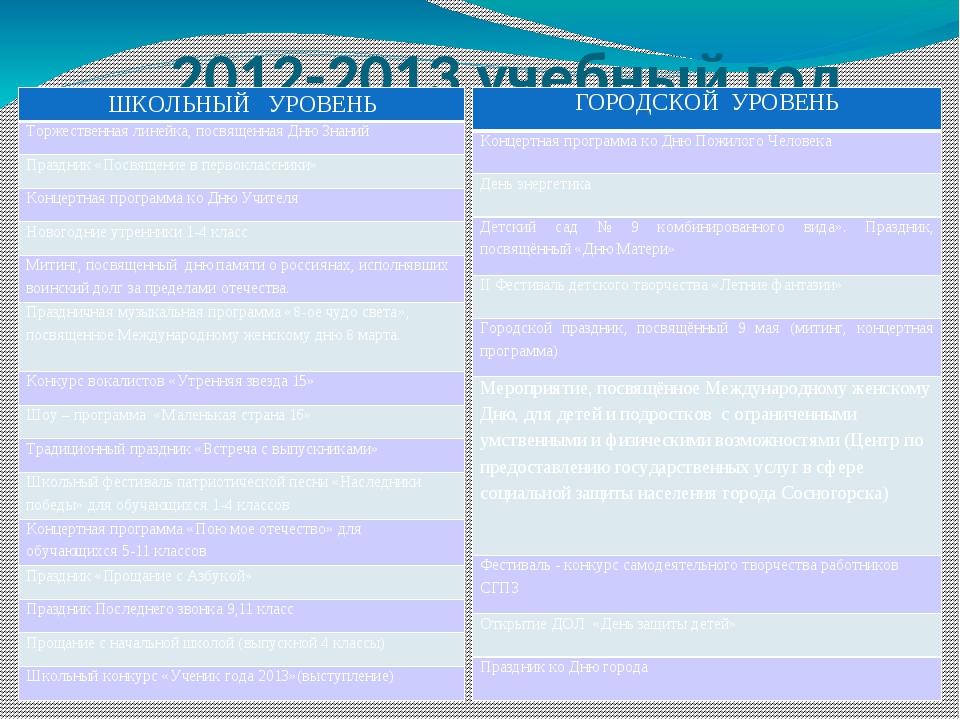 2012-2013 учебный год ШКОЛЬНЫЙ УРОВЕНЬ Торжественная линейка, посвященная Дню...