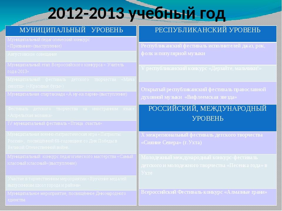 2012-2013 учебный год МУНИЦИПАЛЬНЫЙ УРОВЕНЬ Муниципальный педагогический кон...